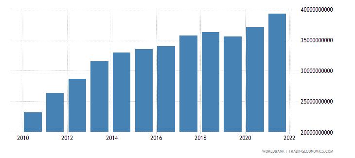 jordan gross national expenditure current lcu wb data