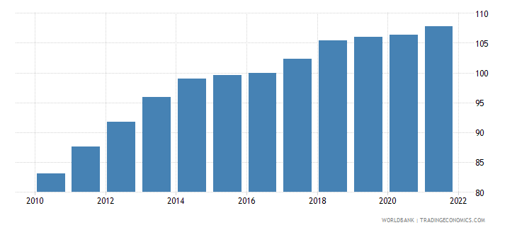 jordan gross national expenditure deflator base year varies by country wb data