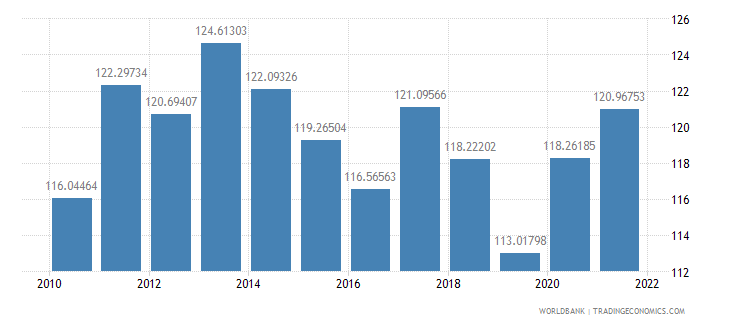 jordan gross national expenditure percent of gdp wb data