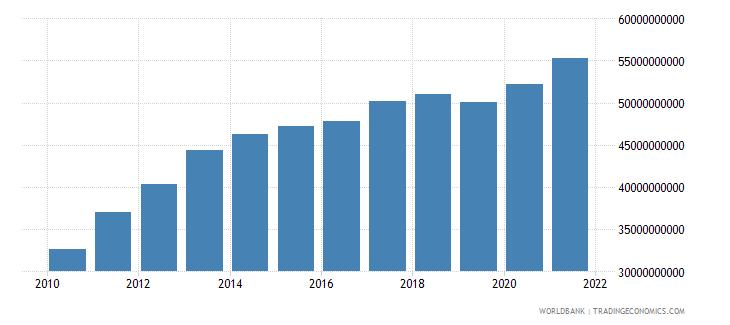 jordan gross national expenditure us dollar wb data