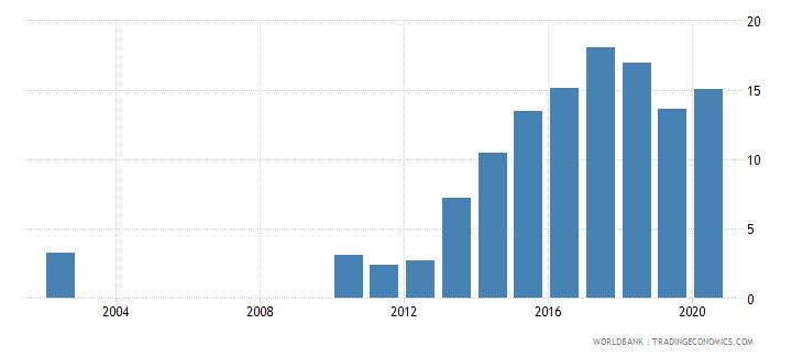 jordan gross portfolio debt liabilities to gdp percent wb data