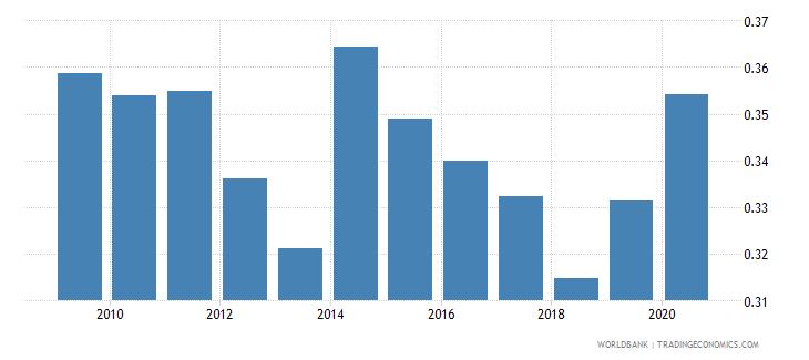jordan gross portfolio equity assets to gdp percent wb data