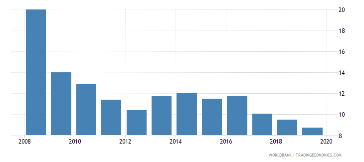 jordan gross portfolio equity liabilities to gdp percent wb data