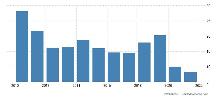 jordan gross savings percent of gdp wb data