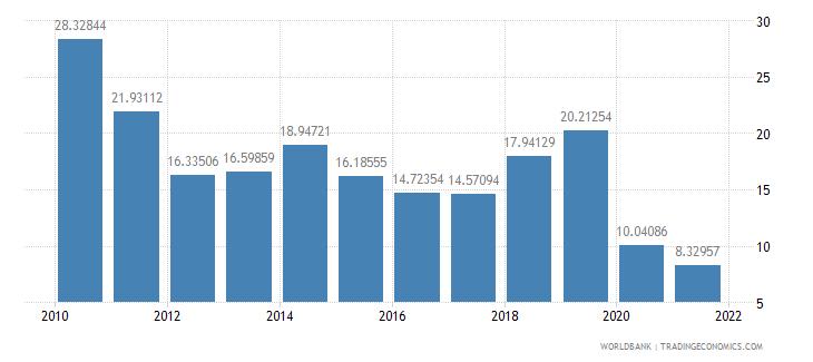 jordan gross savings percent of gni wb data