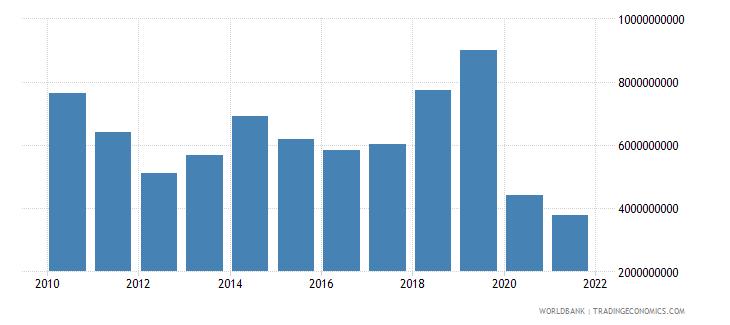 jordan gross savings us dollar wb data