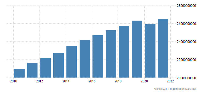 jordan gross value added at factor cost constant lcu wb data