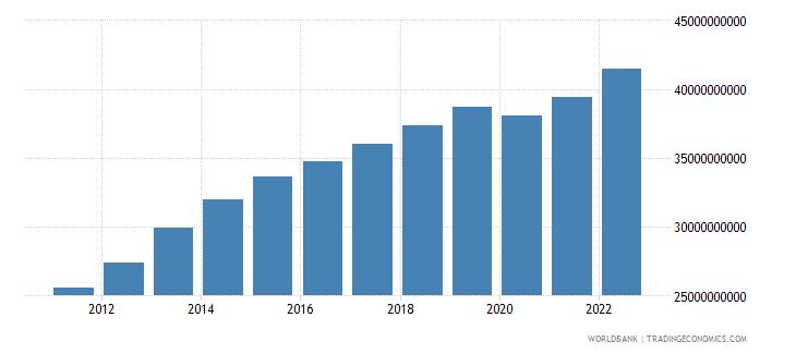 jordan gross value added at factor cost us dollar wb data