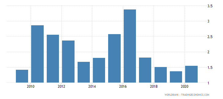 jordan high technology exports percent of manufactured exports wb data