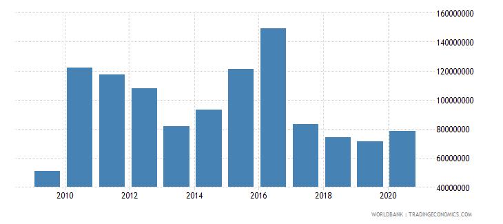 jordan high technology exports us dollar wb data