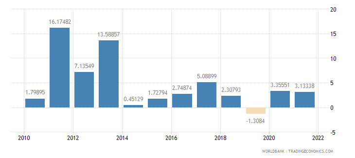jordan household final consumption expenditure annual percent growth wb data