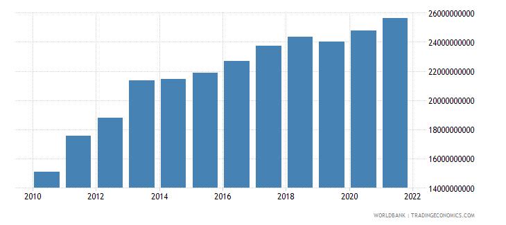 jordan household final consumption expenditure constant lcu wb data