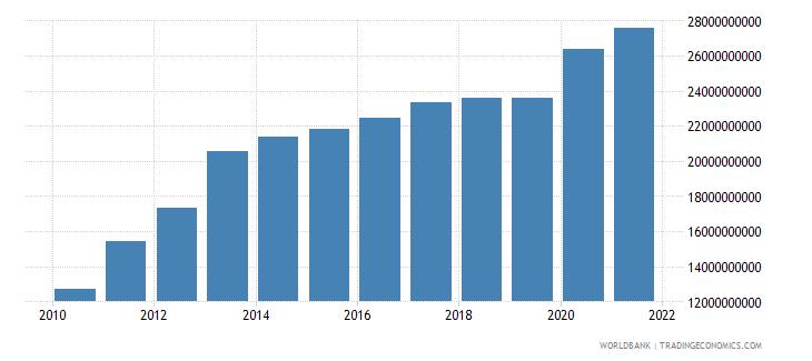 jordan household final consumption expenditure current lcu wb data