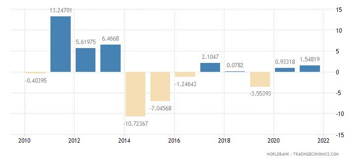 jordan household final consumption expenditure per capita growth annual percent wb data