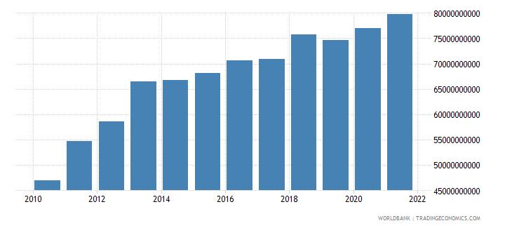 jordan household final consumption expenditure ppp constant 2005 international dollar wb data