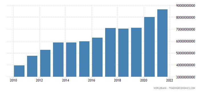 jordan household final consumption expenditure ppp us dollar wb data