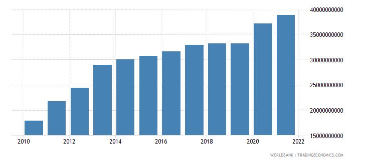 jordan household final consumption expenditure us dollar wb data