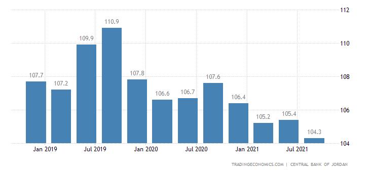Jordan Residential Price Index