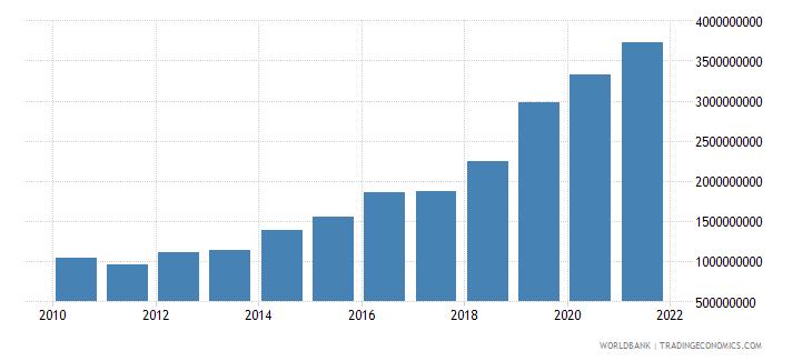 jordan ibrd loans and ida credits dod us dollar wb data