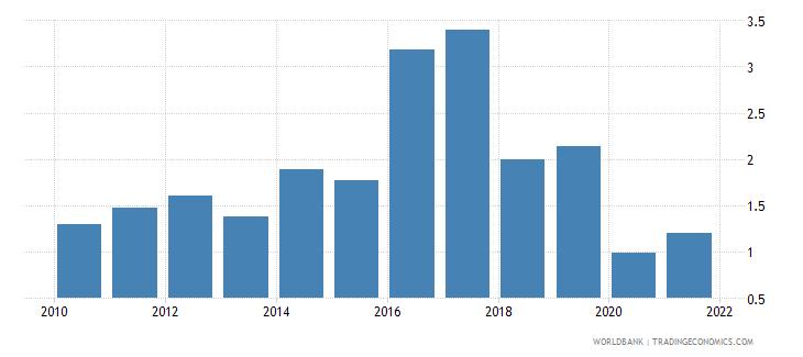 jordan ict goods exports percent of total goods exports wb data