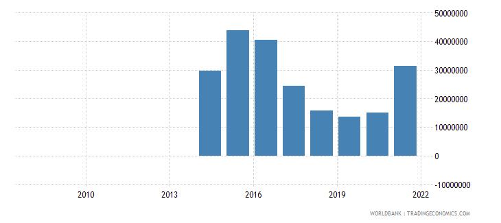 jordan ict service exports bop us dollar wb data