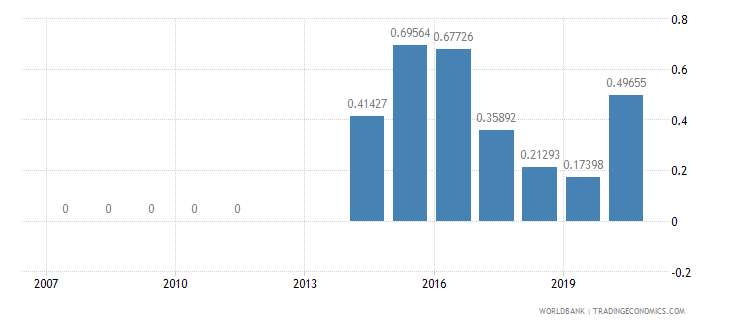 jordan ict service exports percent of service exports bop wb data