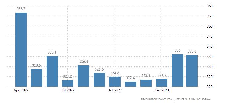 Jordan Import Prices
