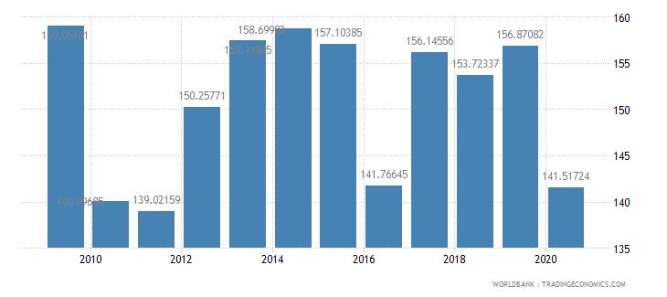 jordan import volume index 2000  100 wb data