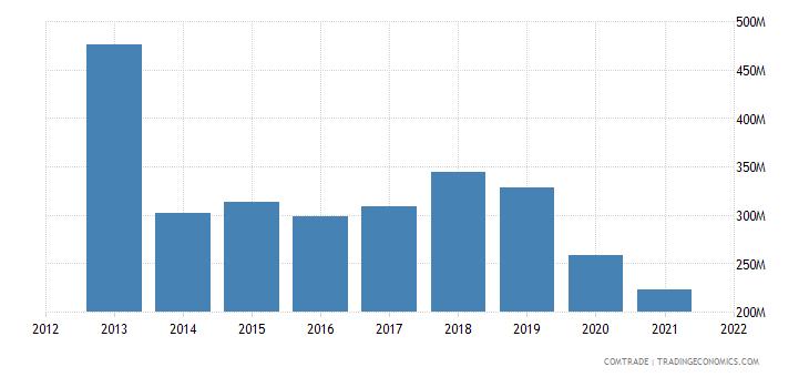jordan imports articles iron steel