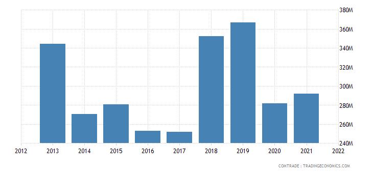 jordan imports brazil