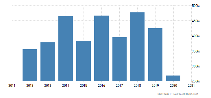 jordan imports france