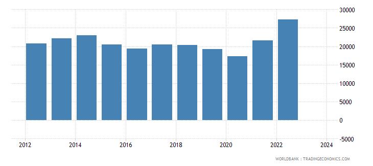 jordan imports merchandise customs current us$ millions wb data