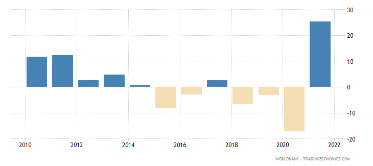 jordan imports of goods and services annual percent growth wb data