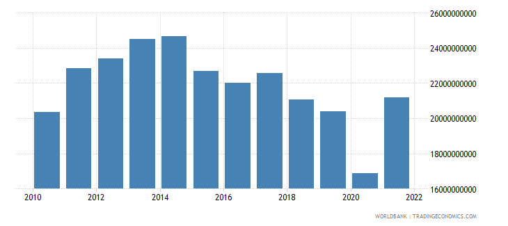 jordan imports of goods and services constant 2000 us dollar wb data