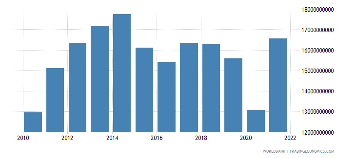 jordan imports of goods and services current lcu wb data