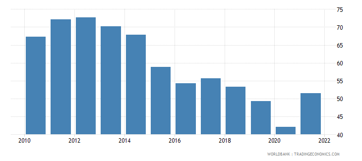 jordan imports of goods and services percent of gdp wb data