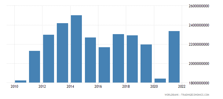 jordan imports of goods and services us dollar wb data