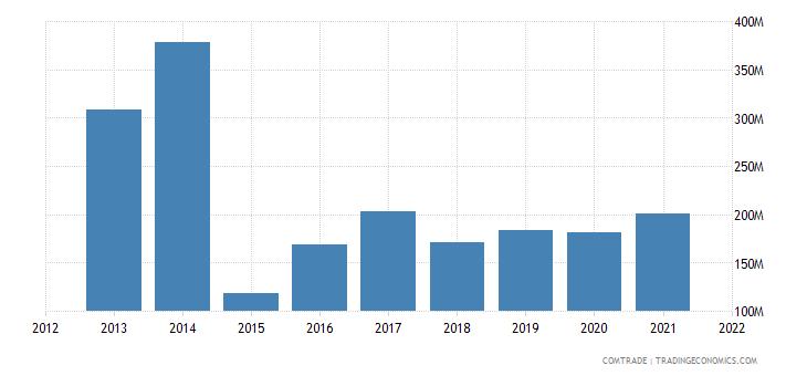 jordan imports ukraine