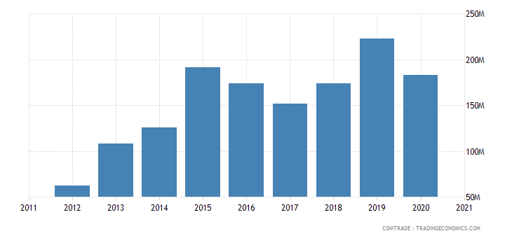 jordan imports vietnam