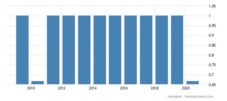 jordan income poverty wb data