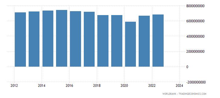 jordan industrial production constant us$ seas adj  wb data