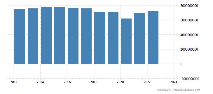 jordan industrial production constant us$ wb data