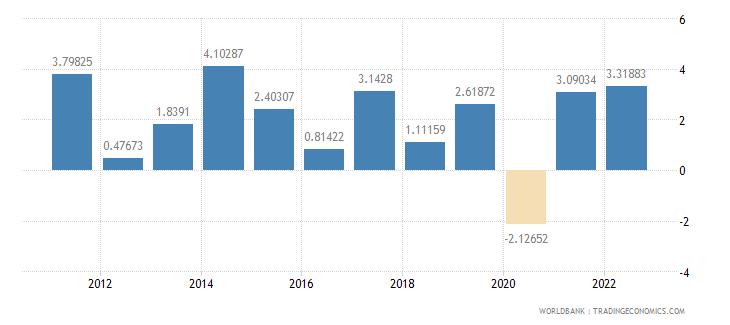 jordan industry value added annual percent growth wb data