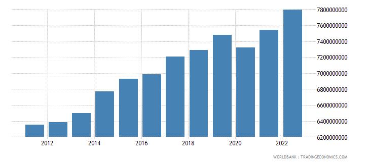 jordan industry value added constant lcu wb data