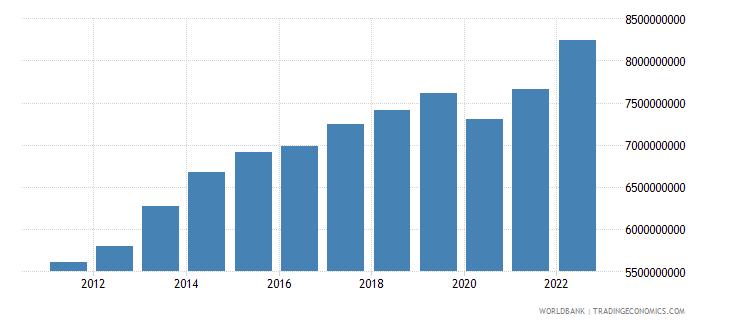jordan industry value added current lcu wb data