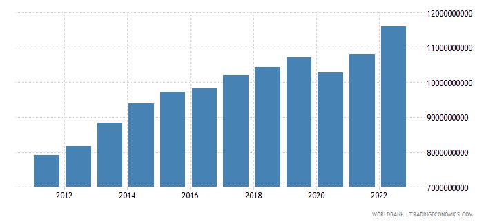jordan industry value added us dollar wb data