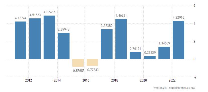 jordan inflation consumer prices annual percent wb data