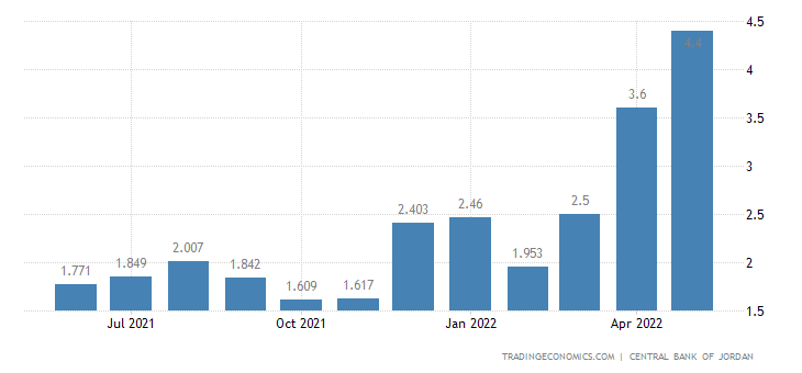 Jordan Inflation Rate