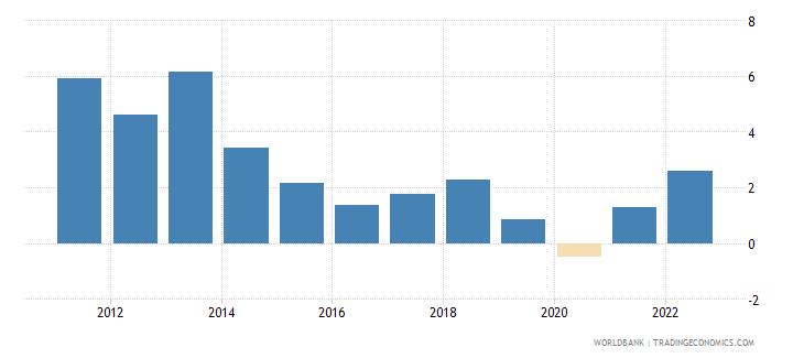 jordan inflation gdp deflator annual percent wb data