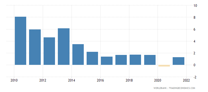 jordan inflation gdp deflator linked series annual percent wb data